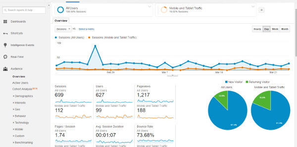 marketing digital Google Analytics