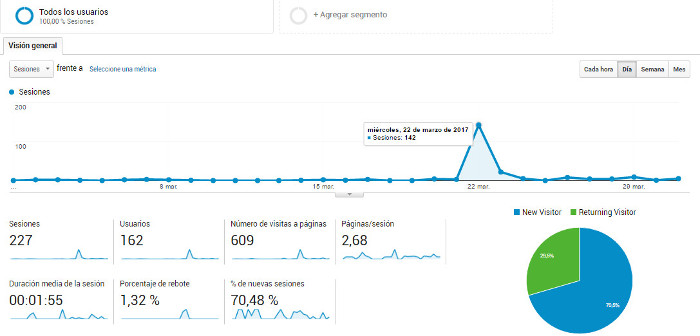Google Analytics página web
