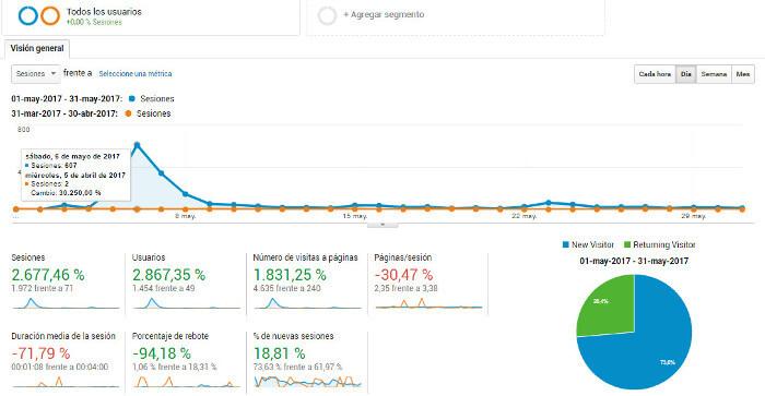 Google Analytics visitas web